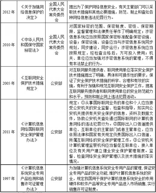 2019年中国信息安全行业主管部门、监管体制、法律法规及政策