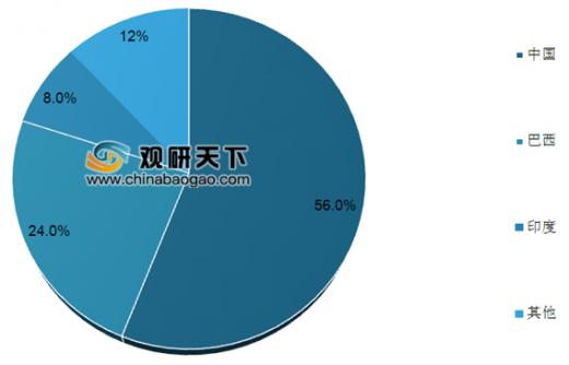 松节油价格_2019年中国松节油行业分析报告-产业现状与未来规划分析 - 中国 ...