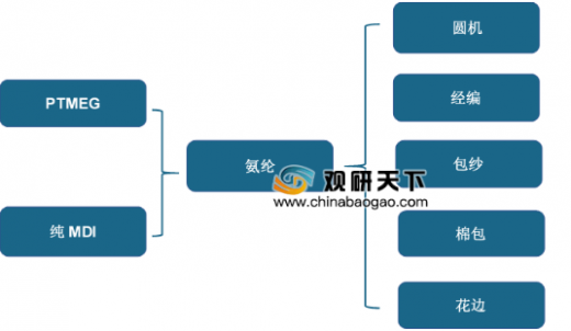 中国化纤信息网_2019年中国氨纶行业供应量持续上升 需求呈缓慢增长趋势 - 中国 ...
