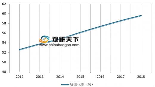 2019年中国景观照明行业分析报告-市场深度分