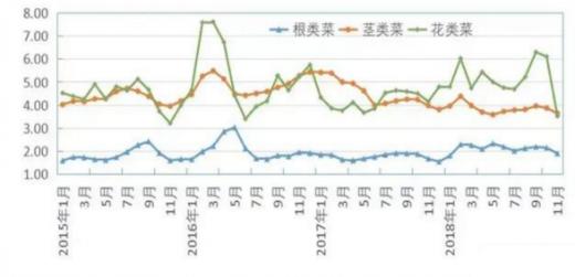 2014中国大蒜网_2019年我国蔬菜行业生产规模稳定增长 市场供应充足 - 中国报告网