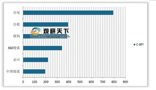 2019搜索引擎排行榜_2019 年中国搜索引擎市场份额排行榜