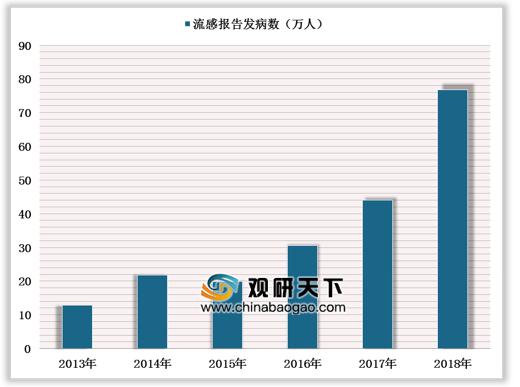 2019年中国奥司他韦行业市场规模高速增长 可威颗粒剂型竞争优势明显