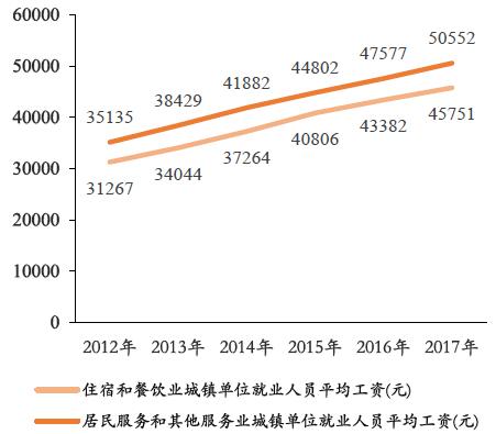 中国人均收入2017_中国未来人均收入