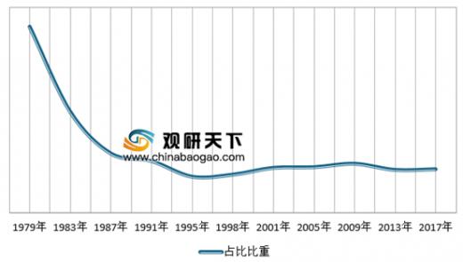 中国的财政开支占gdp_中国国防费占GDP和财政预算支出比重均处於较低水平