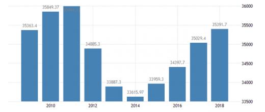 2019年gdp增长率_2019年台湾经济增长率,GDP量