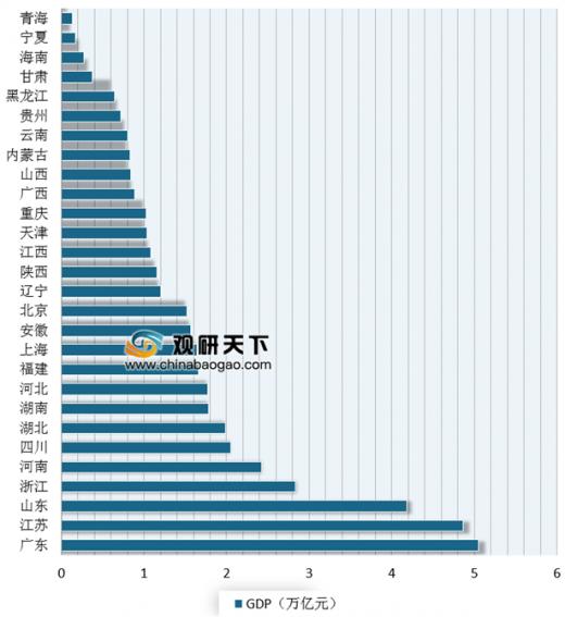 2019年各省gdp_2019年各省gdp排名图