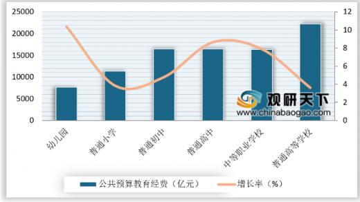 中国教育投入占gdp_去年全国教育经费投入占GDP比例 16年最高