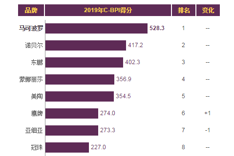 2019年瓷砖销量排行_09瓷砖品牌销量排行榜出炉 图