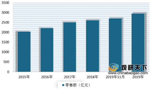 2013年消费品市场_2020年我国化妆品行业受政策利好 未来市场发展前景向好 - 中国 ...
