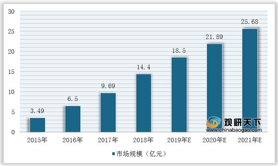 国家政策密集出台 持续推进CRM软件行业规模增长(附政策汇总)