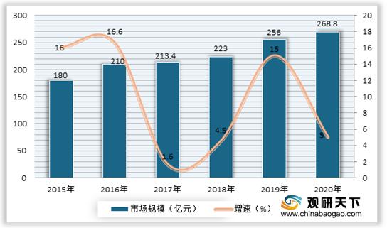2021年中国消费类MCU行业投资分析报告-行业供需现状与发展前景预测